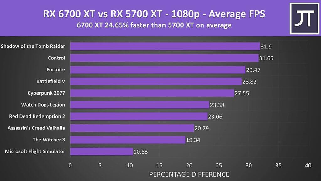 AMD-6700-XT-vs-5700-XT-1080p-game-benchmark