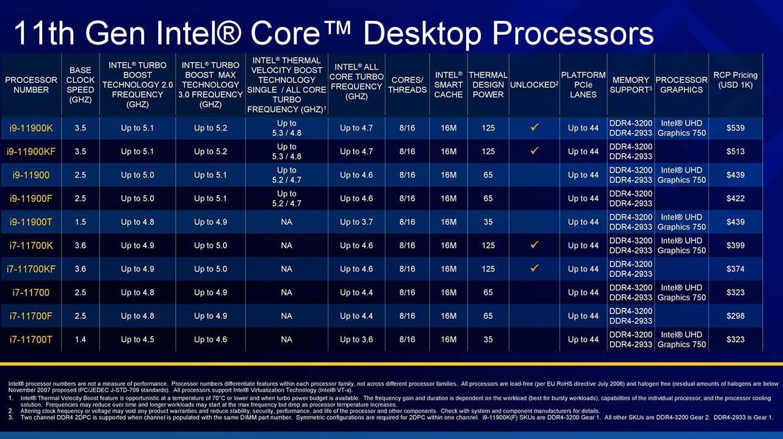 Trang trình bày thông số kỹ thuật intel core i9 và core i7 thế hệ thứ 11