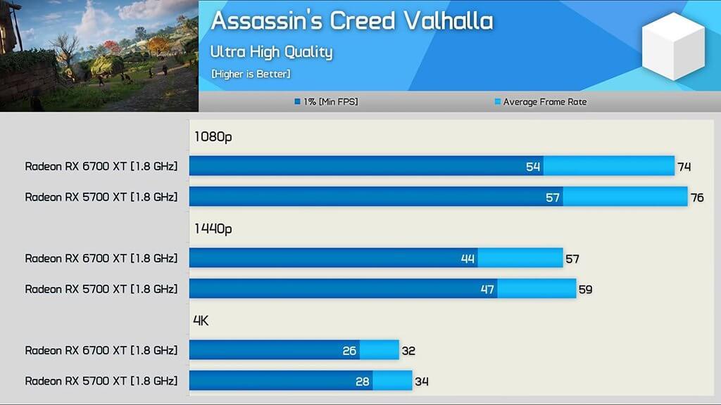AMD Radeon RX 6700 XT và Radeon RX 5700 XT Assassins Creed Valhalla Điểm chuẩn