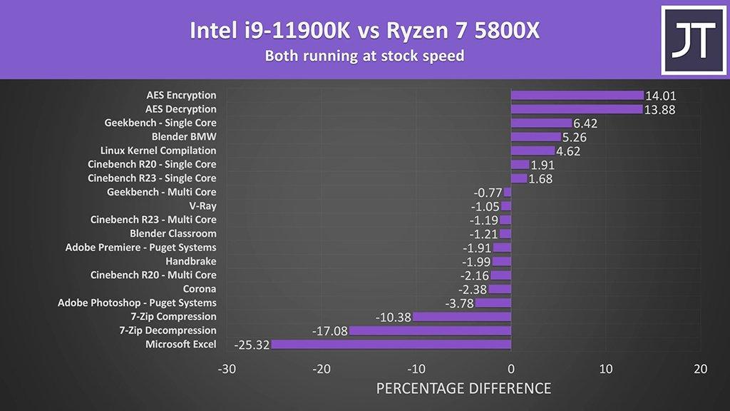 11900K so với 5800X - năng suất trung bình - Công nghệ jarrod
