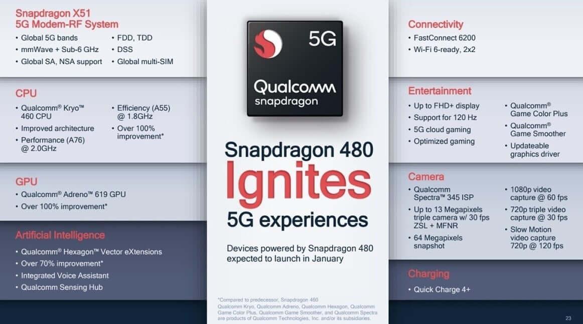 Các tính năng của SD480