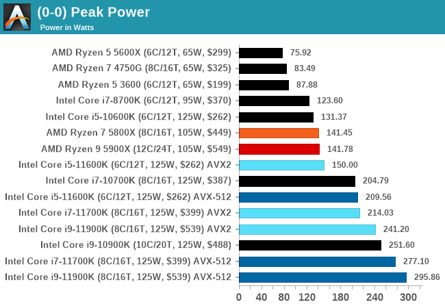 Intel core cpu power draw anandtech thế hệ thứ 11