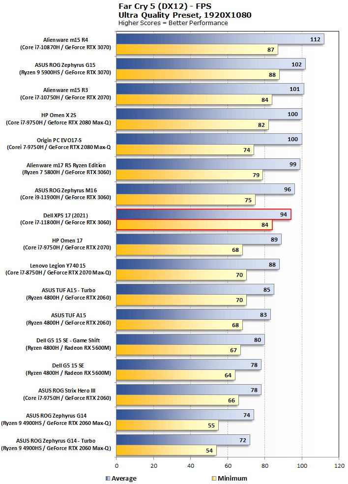 biểu đồ Farcry 5 dell xps 17 9710 2021