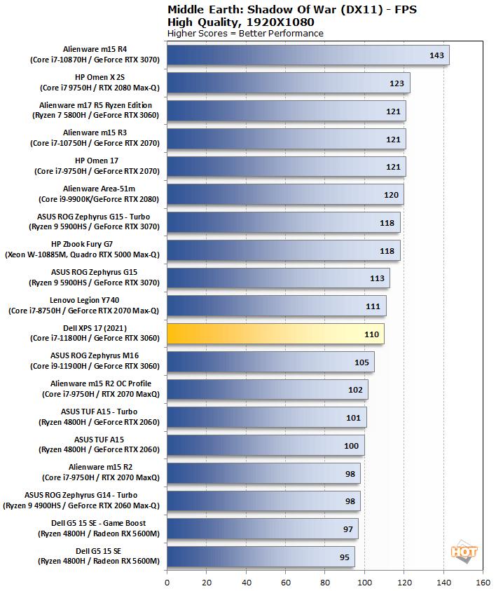 biểu đồ mesow dell xps 17 9710 2021