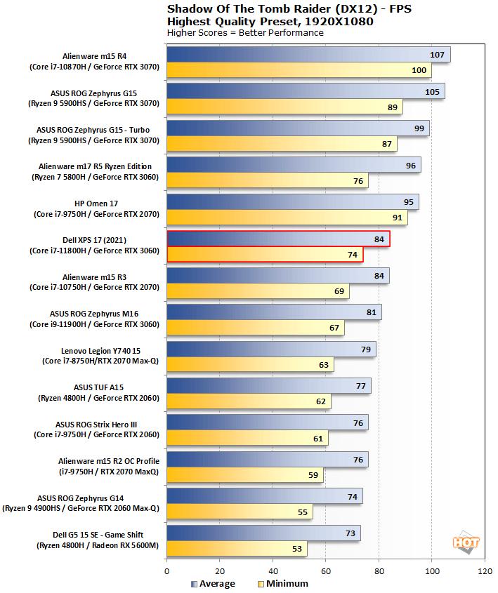 biểu đồ sottr dell xps 17 9710 2021