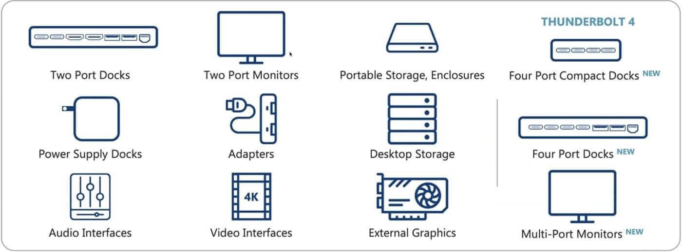 Đồ họa thông tin hiển thị capabilites của Thunderbolt 4