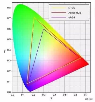 sRGB so với NTSC
