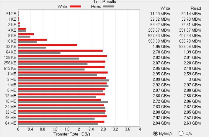 biểu đồ atto bw dell xps 17 9710 2021