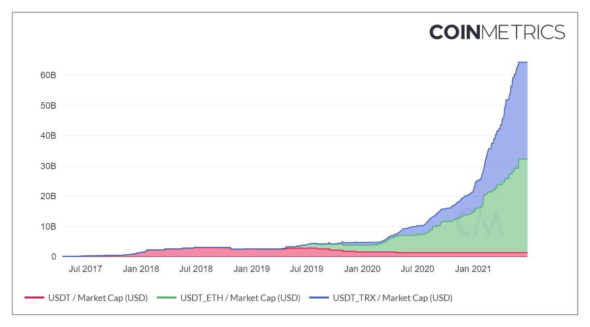 Cổ phiếu của USDT được phát hành trên các blockchain khác nhau