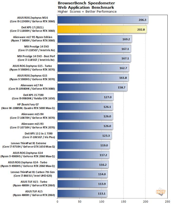 đồng hồ tốc độ biểu đồ dell xps 17 9710 2021