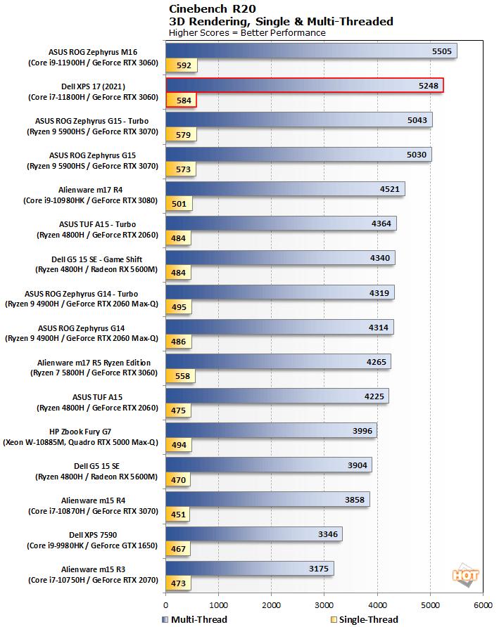 biểu đồ cinebench r20 dell xps 17 9710 2021