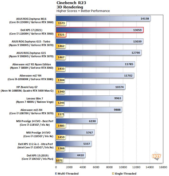 biểu đồ cinebench r23 dell xps 17 9710 2021