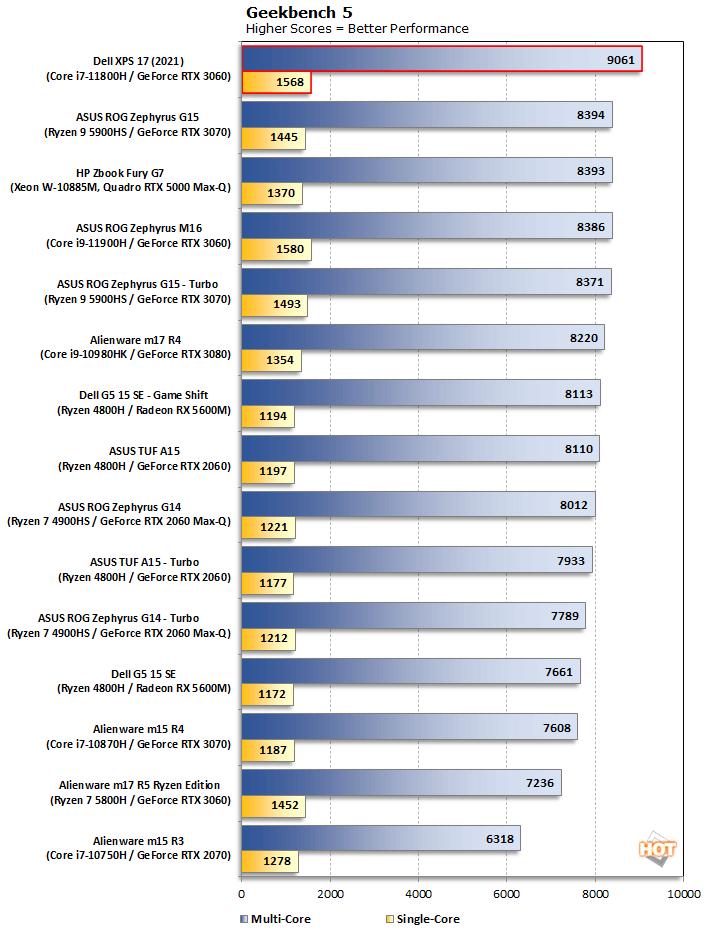 biểu đồ geekbench dell xps 17 9710 2021