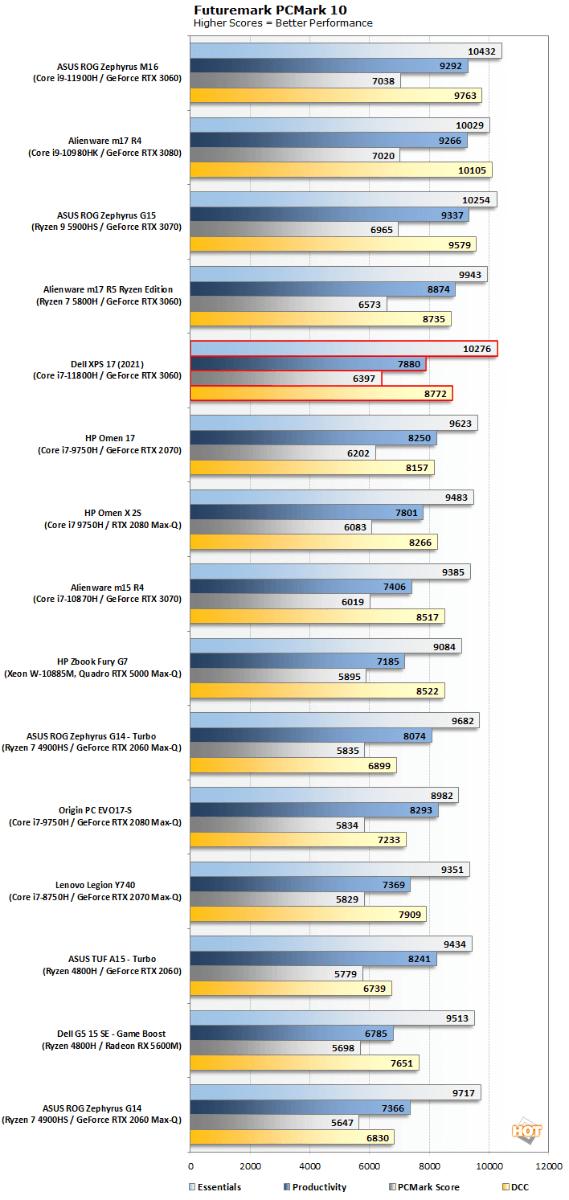 biểu đồ pcmark dell xps 17 9710 2021