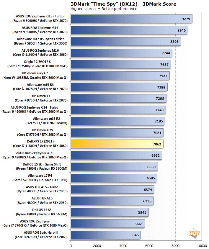 biểu đồ 3dmark timespy dell xps 17 9710 2021