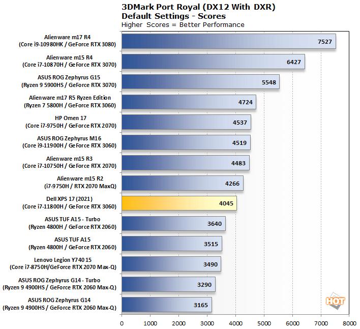 biểu đồ 3dmark portroyal dell xps 17 9710 2021
