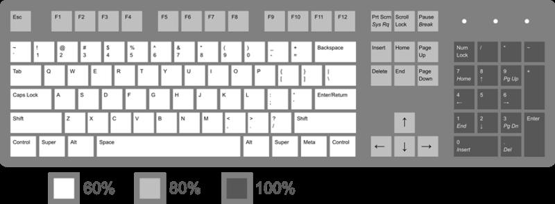 Kích thước bàn phím