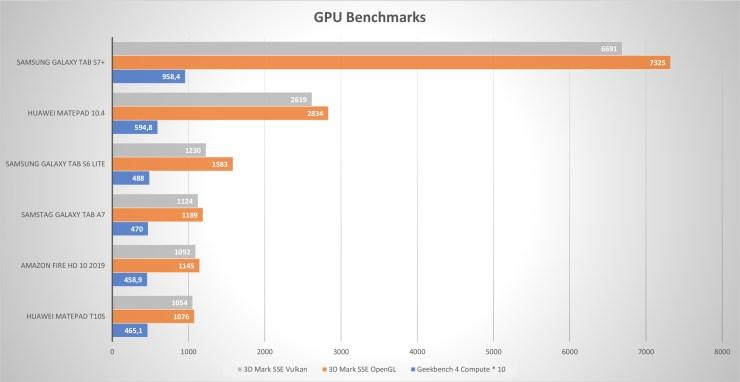 Điểm chuẩn GPU của Huawei MatePad T10s