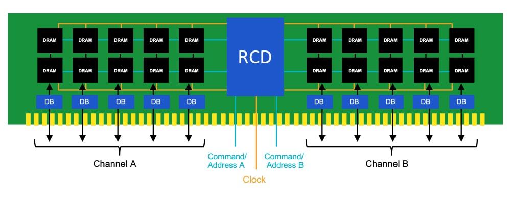 Kiến trúc nguồn cho DDR5