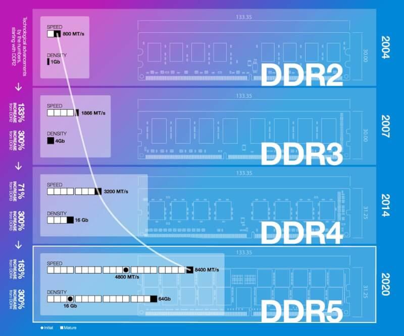 DDR4 so với DDR5