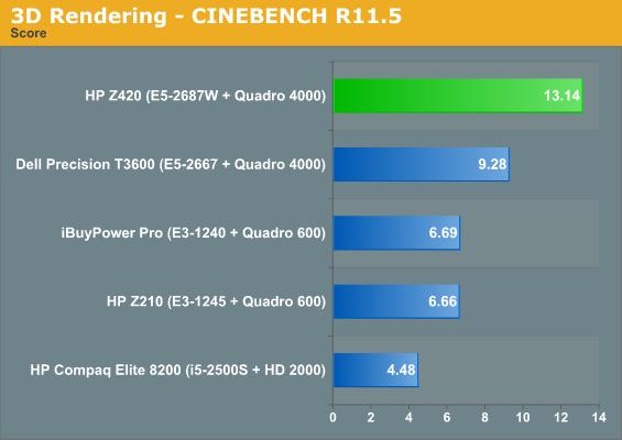 Kết xuất 3D - CINEBENCH R11.5