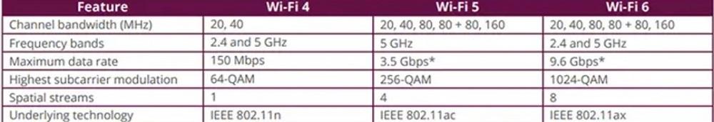 Wi-Fi 6 so với Wi-Fi 5 và Wi-Fi 4