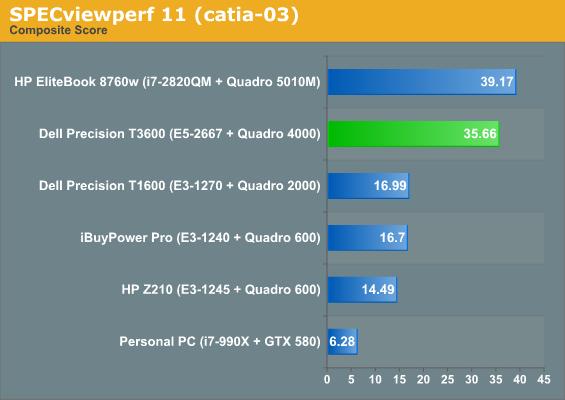 SPECviewperf 11 (catia-03)